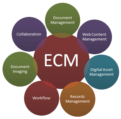 ECM & Content Management System